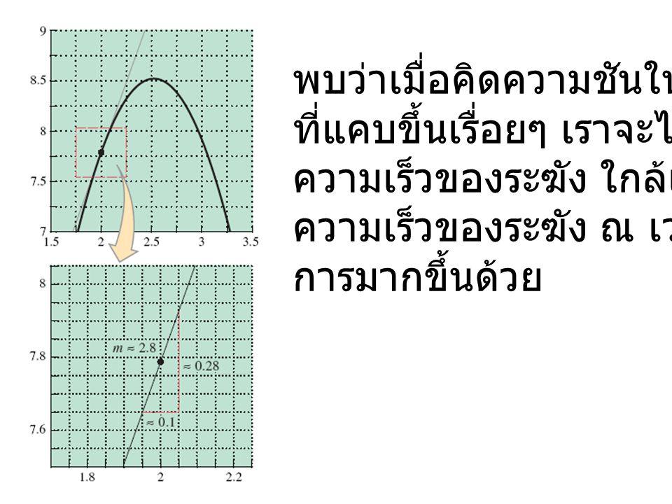 อนุพันธ์ของฟังก์ชัน ณ จุด x=x 0 เราเรียกค่า ว่าอนุพันธ์ของฟังก์ชัน f(x) เทียบกับ ตัวแปร x ที่ x = x 0