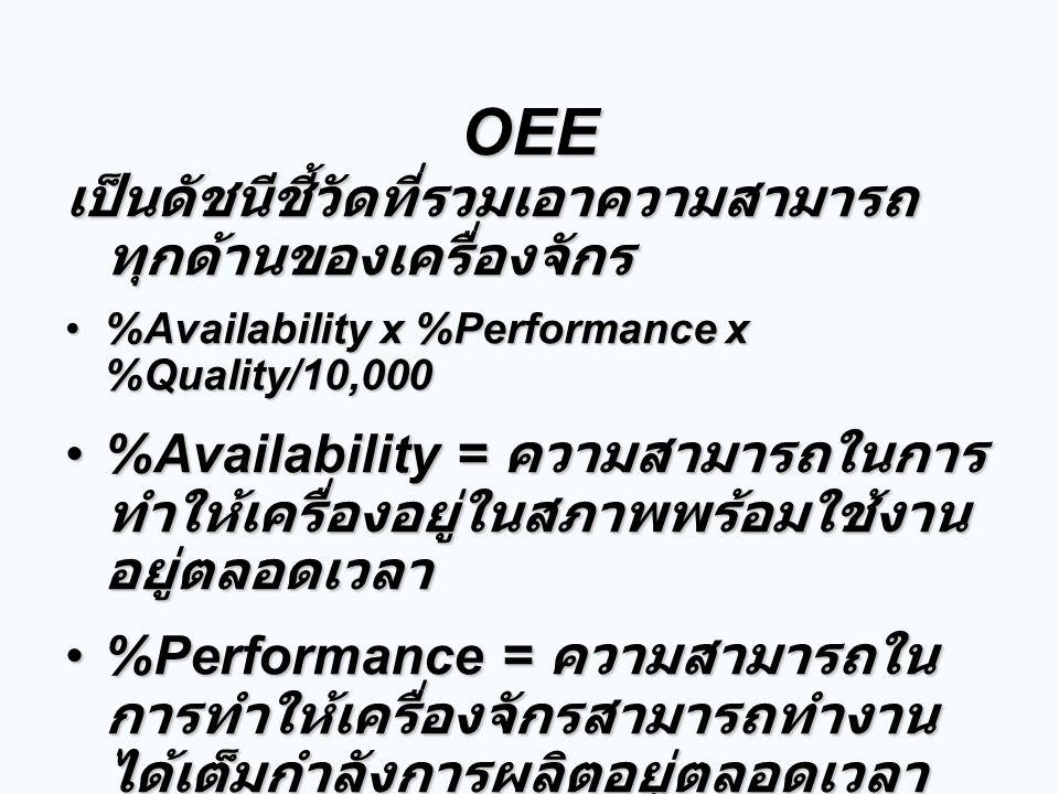 OEE เป็นดัชนีชี้วัดที่รวมเอาความสามารถ ทุกด้านของเครื่องจักร %Availability x %Performance x %Quality/10,000%Availability x %Performance x %Quality/10,