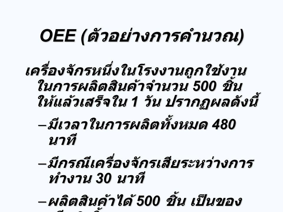 OEE ( ตัวอย่างการคำนวณ ) เครื่องจักรหนึ่งในโรงงานถูกใช้งาน ในการผลิตสินค้าจำนวน 500 ชิ้น ให้แล้วเสร็จใน 1 วัน ปรากฏผลดังนี้ – มีเวลาในการผลิตทั้งหมด 4
