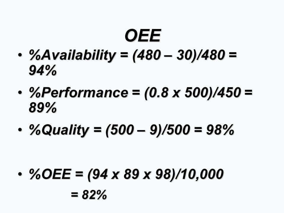 OEE %Availability = (480 – 30)/480 = 94%Availability = (480 – 30)/480 = 94% %Performance = (0.8 x 500)/450 = 89%Performance = (0.8 x 500)/450 = 89% %Q