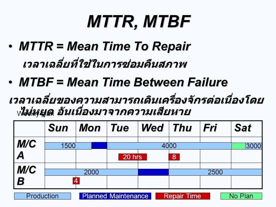 SunMonTueWedThuFriSat M/C A M/C B MTTR, MTBF MTTR = Mean Time To RepairMTTR = Mean Time To Repairเวลาเฉลี่ยที่ใช้ในการซ่อมคืนสภาพ MTBF = Mean Time Bet