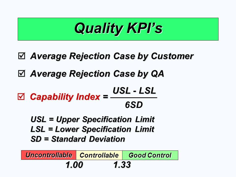 Quality KPI's  Average Rejection Case by Customer  Average Rejection Case by QA  Capability Index = 6SD USL - LSL USL = Upper Specification Limit L