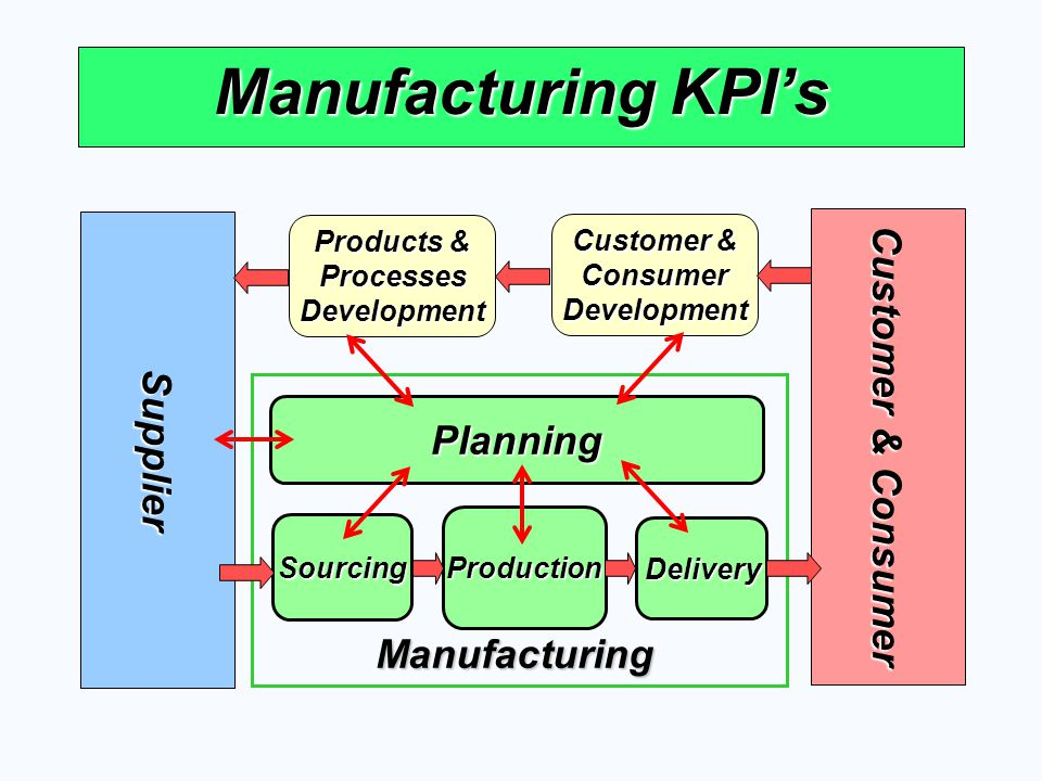 Manufacturing KPI's Supplier Customer & Consumer Customer & ConsumerDevelopment Products & Processes ProcessesDevelopment Planning Production Sourcing