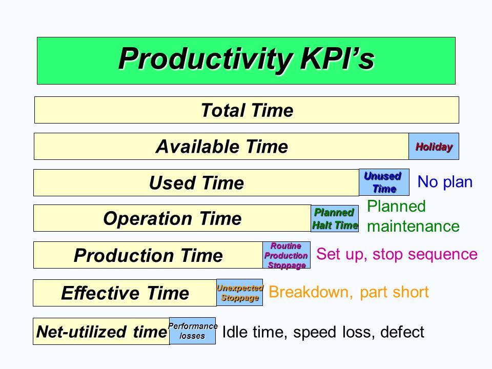 Productivity KPI's  Breakdown Times =  %Breakdown = Operation Time Breakdown Time x 100 Number of Breakdown Number of Stoppage Below 10 min.
