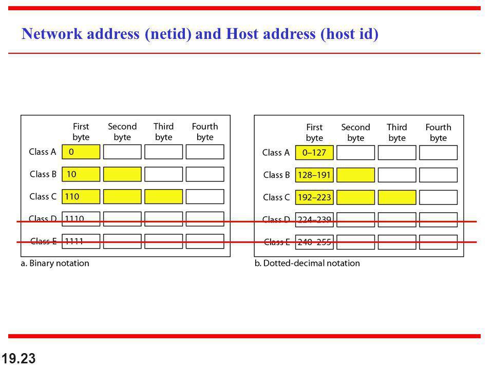19.23 Network address (netid) and Host address (host id)