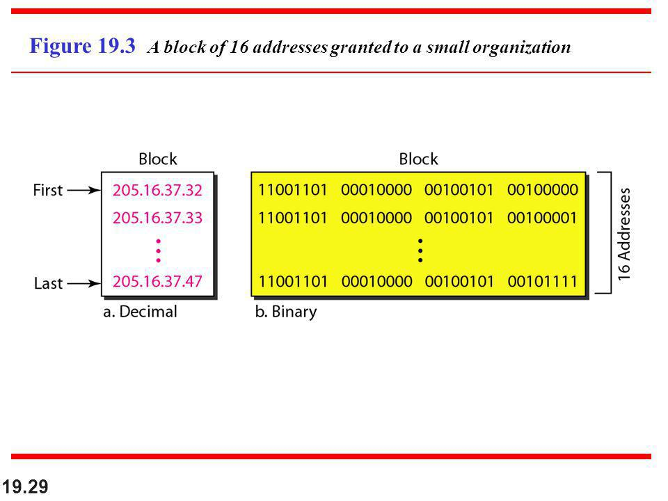 19.29 Figure 19.3 A block of 16 addresses granted to a small organization