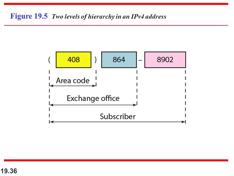19.36 Figure 19.5 Two levels of hierarchy in an IPv4 address