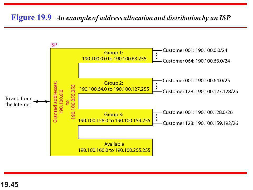 19.45 Figure 19.9 An example of address allocation and distribution by an ISP