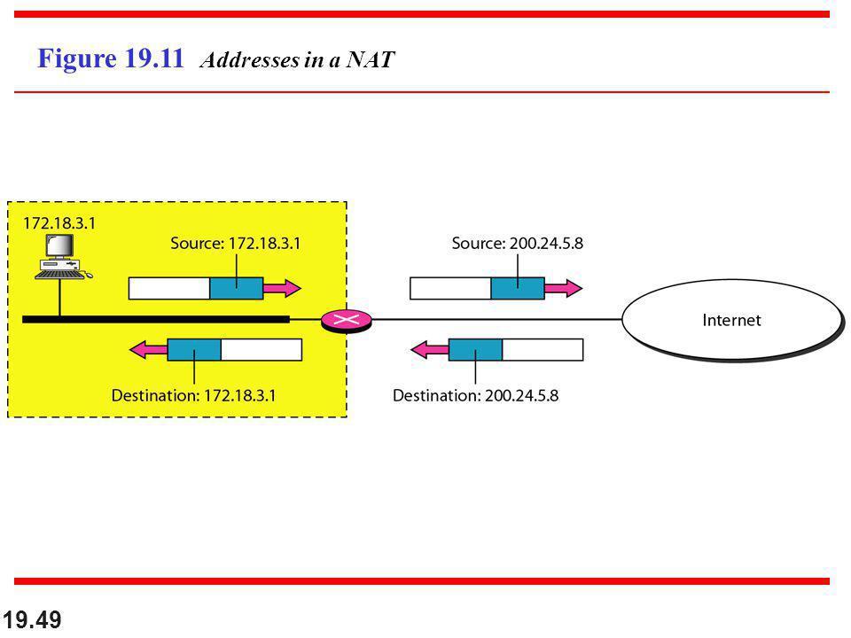 19.49 Figure 19.11 Addresses in a NAT