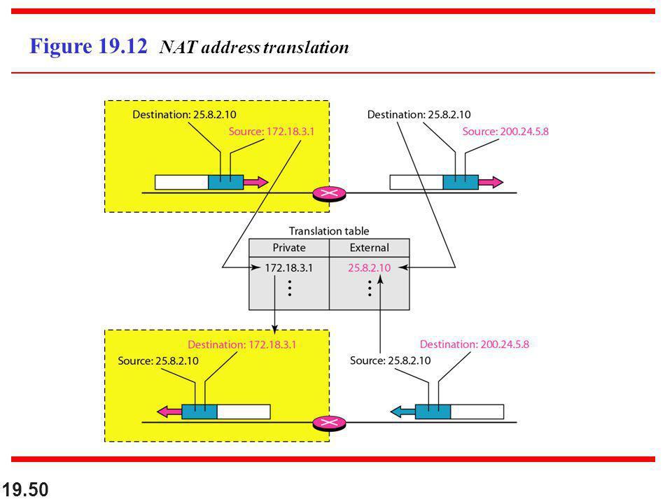 19.50 Figure 19.12 NAT address translation