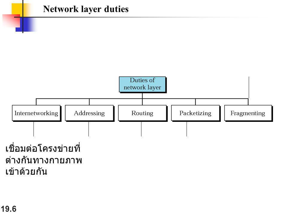19.6 Network layer duties เชื่อมต่อโครงข่ายที่ ต่างกันทางกายภาพ เข้าด้วยกัน