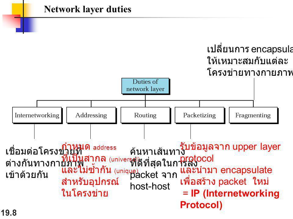 19.8 Network layer duties เชื่อมต่อโครงข่ายที่ ต่างกันทางกายภาพ เข้าด้วยกัน กำหนด address ที่เป็นสากล (universal) และไม่ซ้ำกัน (unique) สำหรับอุปกรณ์