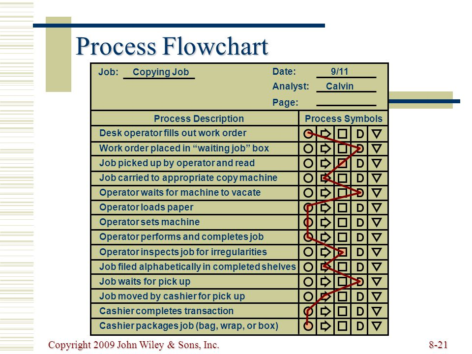 Copyright 2009 John Wiley & Sons, Inc.8-21 Process Flowchart Date: 9/11 Analyst: Calvin Job: Copying Job Page: Desk operator fills out work order Work order placed in waiting job box Job picked up by operator and read Job carried to appropriate copy machine Operator waits for machine to vacate Operator loads paper Operator sets machine Operator performs and completes job Job filed alphabetically in completed shelves Job waits for pick up Job moved by cashier for pick up Cashier completes transaction Operator inspects job for irregularities Cashier packages job (bag, wrap, or box) Process DescriptionProcess Symbols
