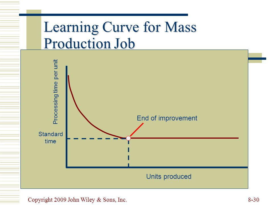 Copyright 2009 John Wiley & Sons, Inc.8-30 Learning Curve for Mass Production Job Standard time End of improvement Units produced Processing time per unit