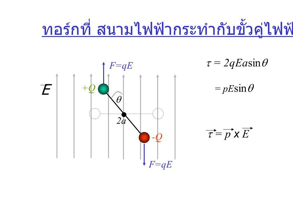 ทอร์กที่ สนามไฟฟ้ากระทำกับขั้วคู่ไฟฟ้า E -Q +Q  2a F=qE  = 2qEasin   = pE sin   = p x E