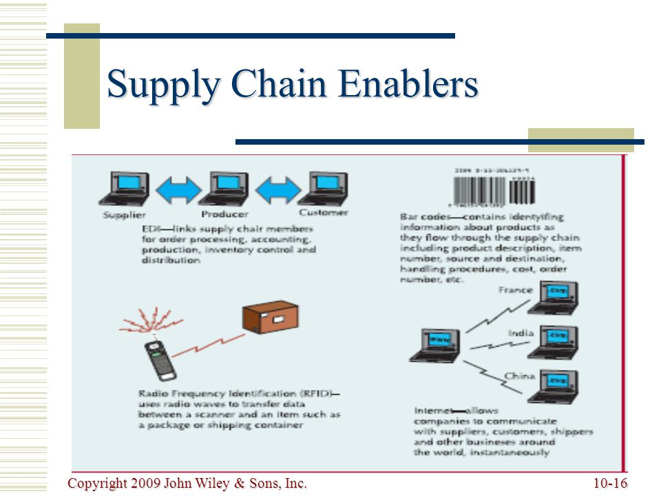 Copyright 2009 John Wiley & Sons, Inc.10-16 Supply Chain Enablers