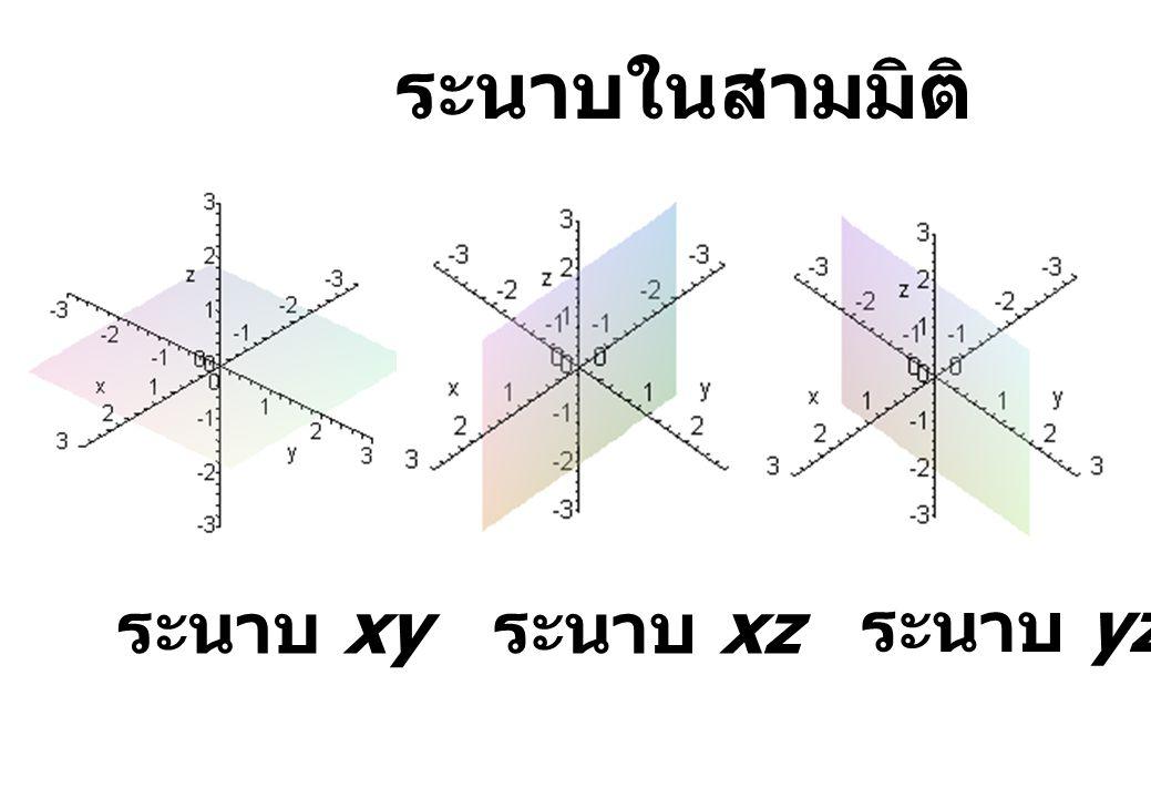 ระนาบในสามมิติ ระนาบ xy ระนาบ xz ระนาบ yz