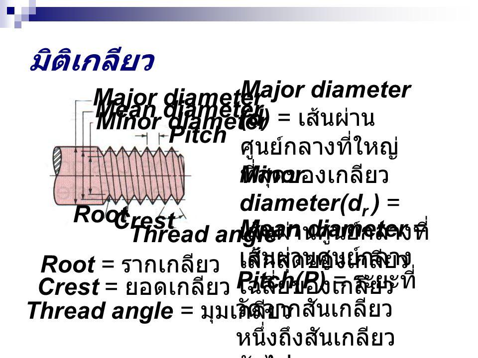 มิติเกลียว Major diameter (d) = เส้นผ่าน ศูนย์กลางที่ใหญ่ ที่สุดของเกลียว Minor diameter(d r ) = เส้นผ่านศูนย์กลางที่ เล็กสุดของเกลียว Mean diameter =
