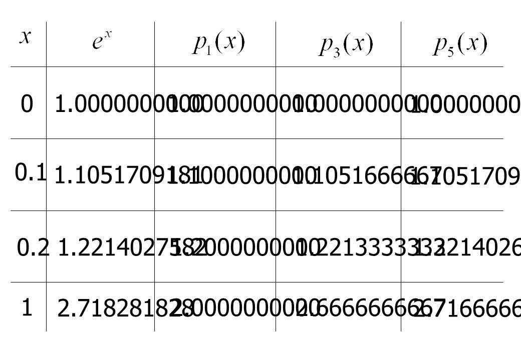 0 0.1 0.2 1 1.0000000000 1.10517091811.10000000001.1051666667 1.1051709167 1.22140275821.20000000001.22133333331.2214026667 2.718281828 2.00000000002.6666666667 2.7166666667