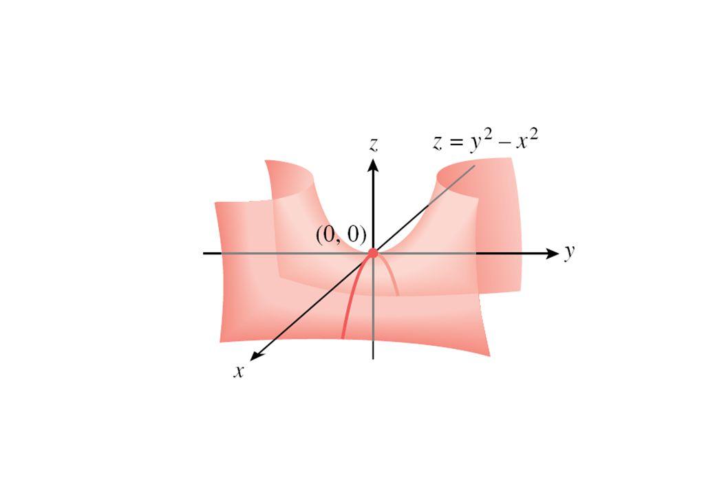 บทนิยาม เราเรียกจุด บนพื้นผิว ว่าจุดอานม้า ถ้าสามารถหาระนาบในแนวตั้ง 2 แนว ที่ผ่านจุด โดยเส้นทางที่พื้นผิวตัดกับระนาบทั้งสอง แสดงให้เห็นค่าสูงสุดสัมพัทธ์ในระนาบหนึ่ง แต่ แสดงให้เห็นค่าต่ำสุดสัมพัทธ์ในอีกระนาบหนึ่ง