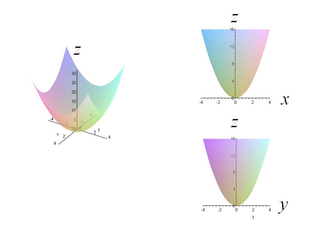 ทฤษฎีบทการหาจุดสูงสุด - ต่ำสุดโดยใช้ อนุพันธ์ย่อยอันดับที่สอง ถ้า มีอนุพันธ์ย่อยอันดับที่สองซึ่งต่อเนื่อง ในบริเวณที่พิจารณา รอบจุด (a,b) โดยที่จุด (a,b) เป็นจุดวิกฤตของฟังก์ชัน ให้