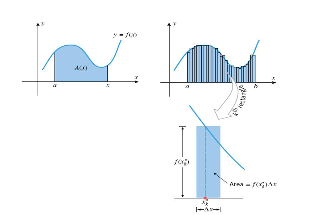 จงประมาณพื้นที่ใต้กราฟของเส้น โค้ง เมื่อ โดยใช้สี่เหลี่ยม คางหมูช่วยในการหาพื้นที่