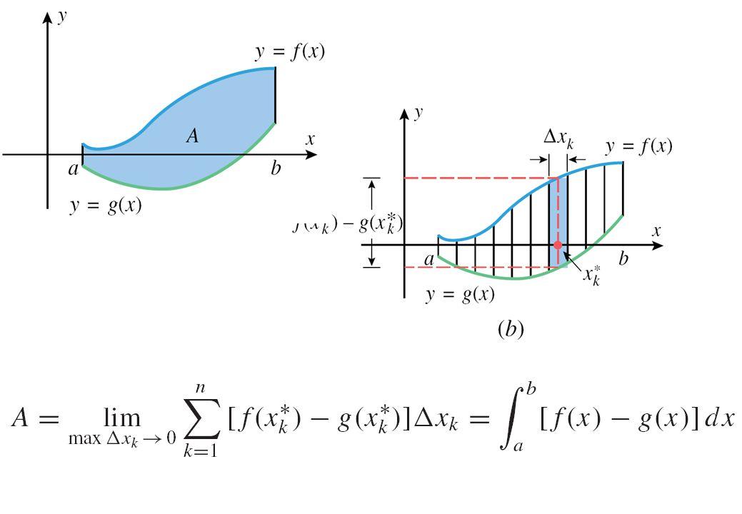 จงแสดงว่าปริมาตรของทรงกลมรัศมี a เท่ากับ