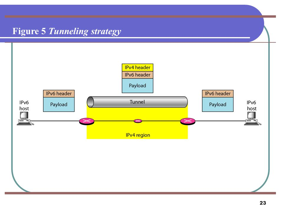 23 Figure 5 Tunneling strategy