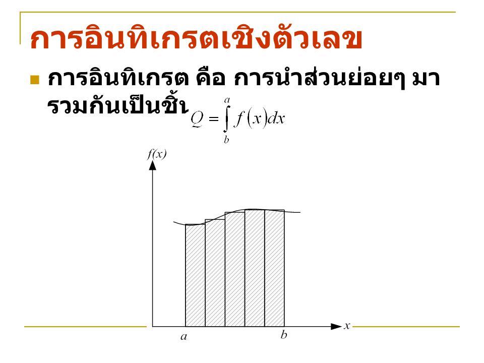การอินทิเกรตเชิงตัวเลข กฎสี่เหลี่ยมคางหมู (Trapezoidal rule)