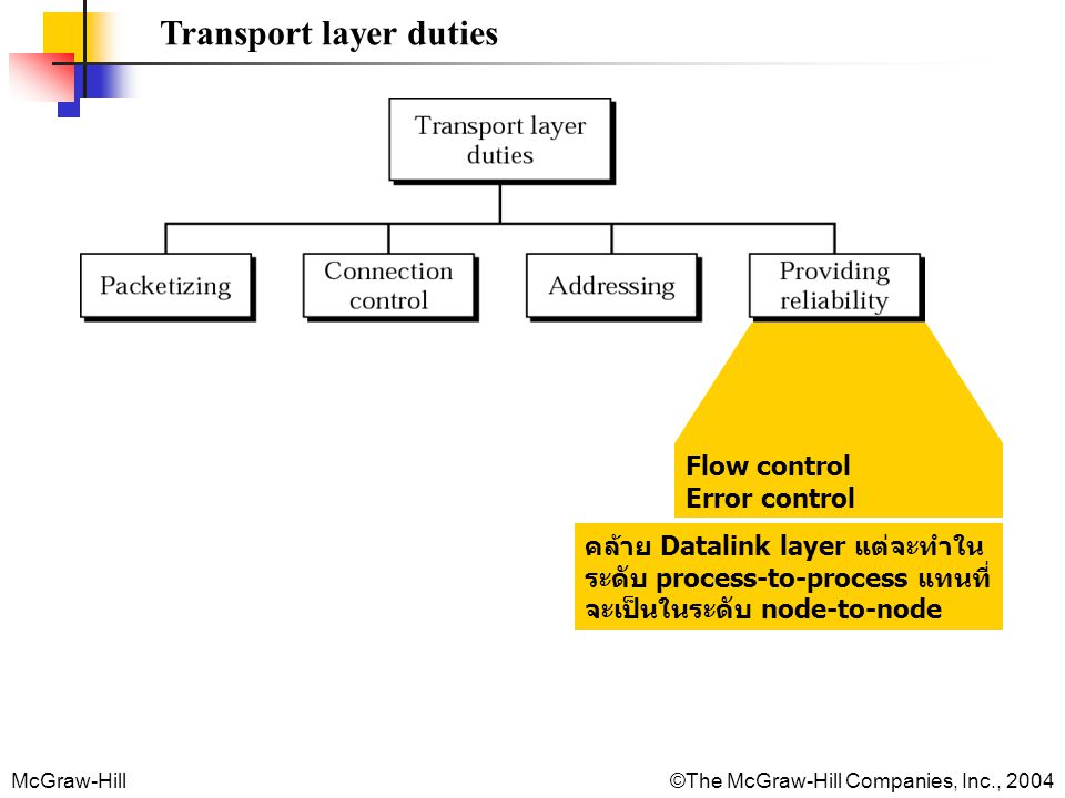McGraw-Hill©The McGraw-Hill Companies, Inc., 2004 Transport layer duties Flow control Error control คล้าย Datalink layer แต่จะทำใน ระดับ process-to-pr