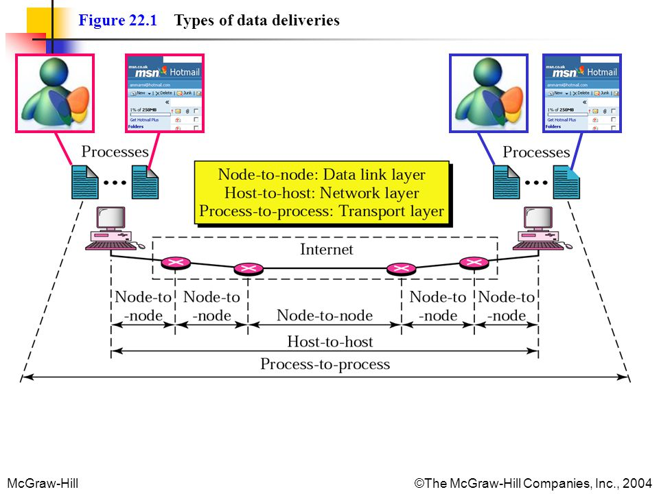 McGraw-Hill©The McGraw-Hill Companies, Inc., 2004 Figure 22.1 Types of data deliveries