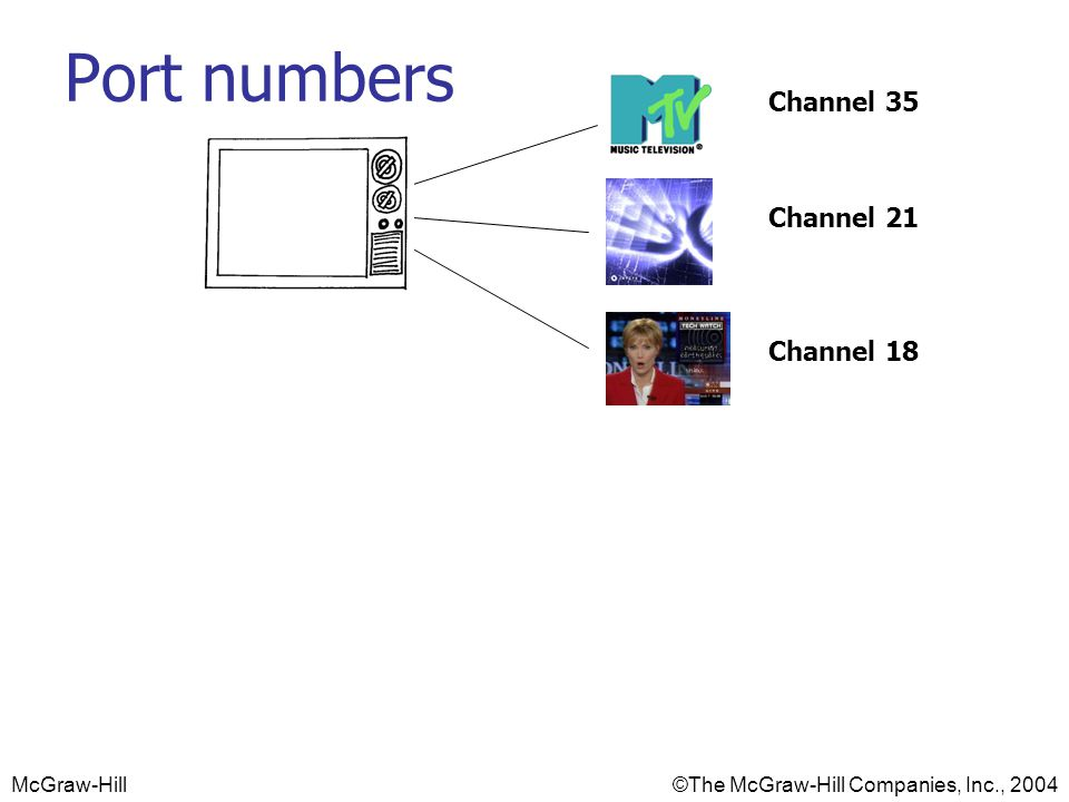 McGraw-Hill©The McGraw-Hill Companies, Inc., 2004 Port numbers Channel 35 Channel 21 Channel 18 Port 1863 Port 80 Port 25