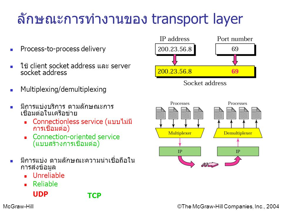 McGraw-Hill©The McGraw-Hill Companies, Inc., 2004 ลักษณะการทำงานของ transport layer Process-to-process delivery ใช้ client socket address และ server s