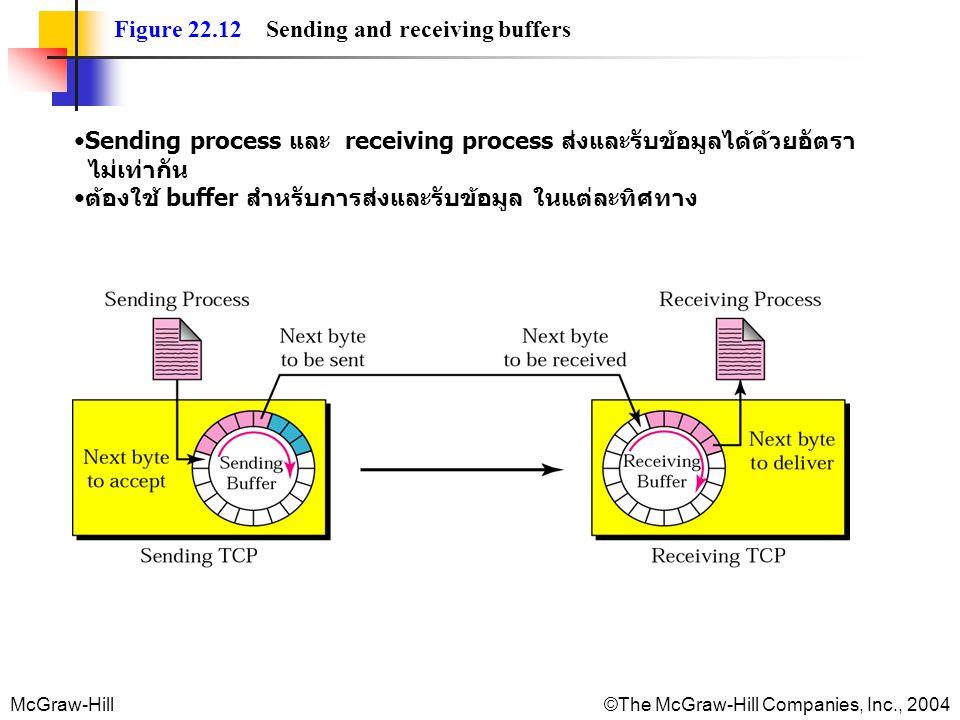 McGraw-Hill©The McGraw-Hill Companies, Inc., 2004 Figure 22.12 Sending and receiving buffers Sending process และ receiving process ส่งและรับข้อมูลได้ด้วยอัตรา ไม่เท่ากัน ต้องใช้ buffer สำหรับการส่งและรับข้อมูล ในแต่ละทิศทาง
