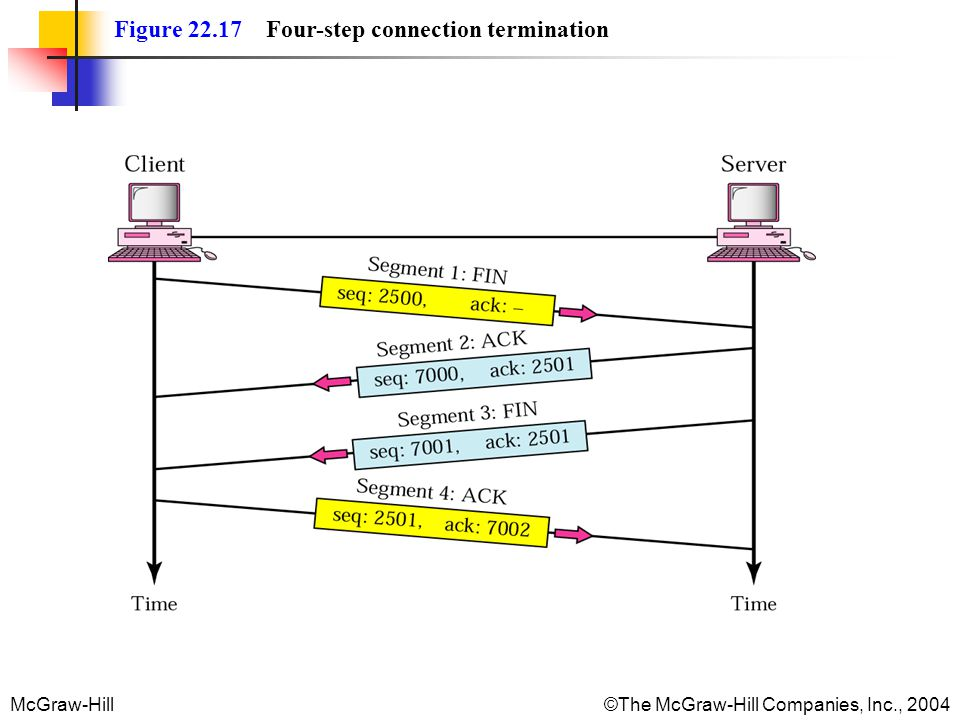McGraw-Hill©The McGraw-Hill Companies, Inc., 2004 Figure 22.17 Four-step connection termination
