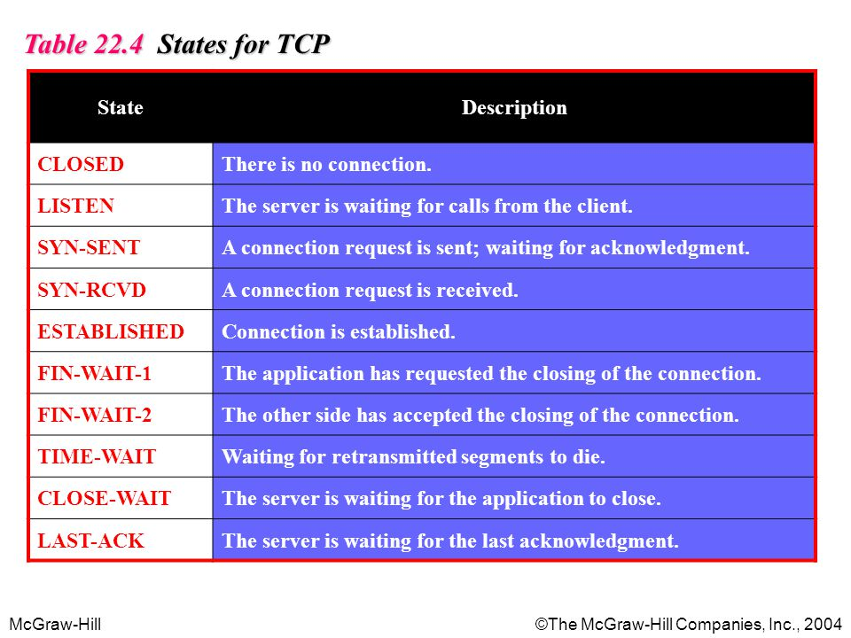 McGraw-Hill©The McGraw-Hill Companies, Inc., 2004 Table 22.4 States for TCP StateDescription CLOSEDThere is no connection. LISTENThe server is waiting