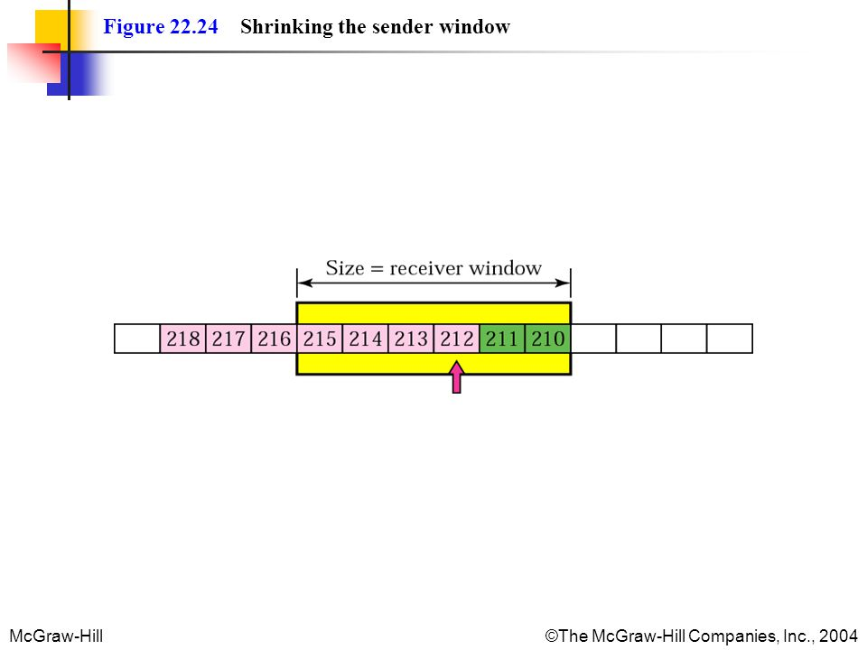 McGraw-Hill©The McGraw-Hill Companies, Inc., 2004 Figure 22.24 Shrinking the sender window