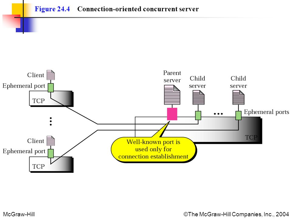 McGraw-Hill©The McGraw-Hill Companies, Inc., 2004 Figure 24.4 Connection-oriented concurrent server