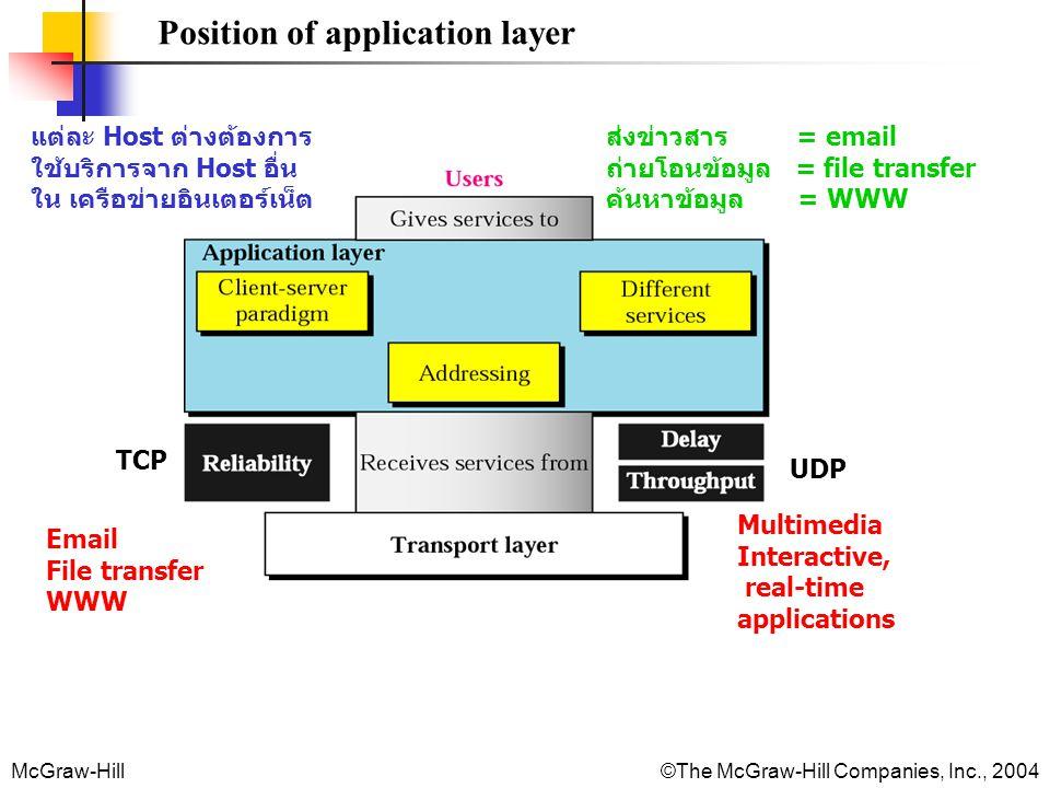 McGraw-Hill©The McGraw-Hill Companies, Inc., 2004 Position of application layer แต่ละ Host ต่างต้องการ ใช้บริการจาก Host อื่น ใน เครือข่ายอินเตอร์เน็ต