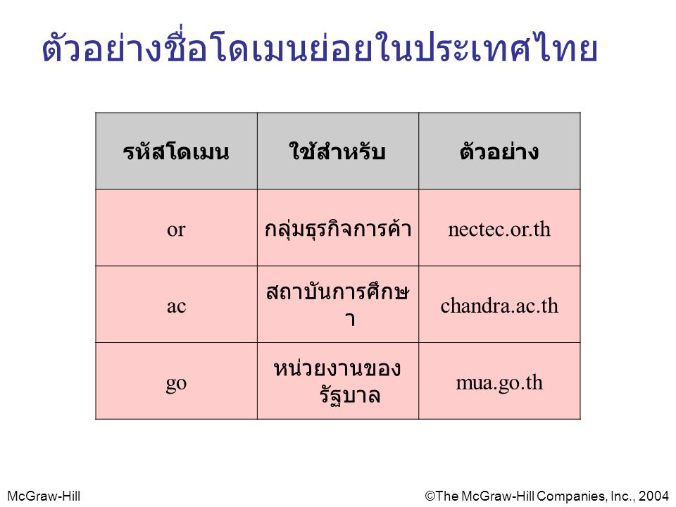 McGraw-Hill©The McGraw-Hill Companies, Inc., 2004 ตัวอย่างชื่อโดเมนย่อยในประเทศไทย รหัสโดเมนใช้สำหรับตัวอย่าง or กลุ่มธุรกิจการค้า nectec.or.th ac สถาบันการศึกษ า chandra.ac.th go หน่วยงานของ รัฐบาล mua.go.th