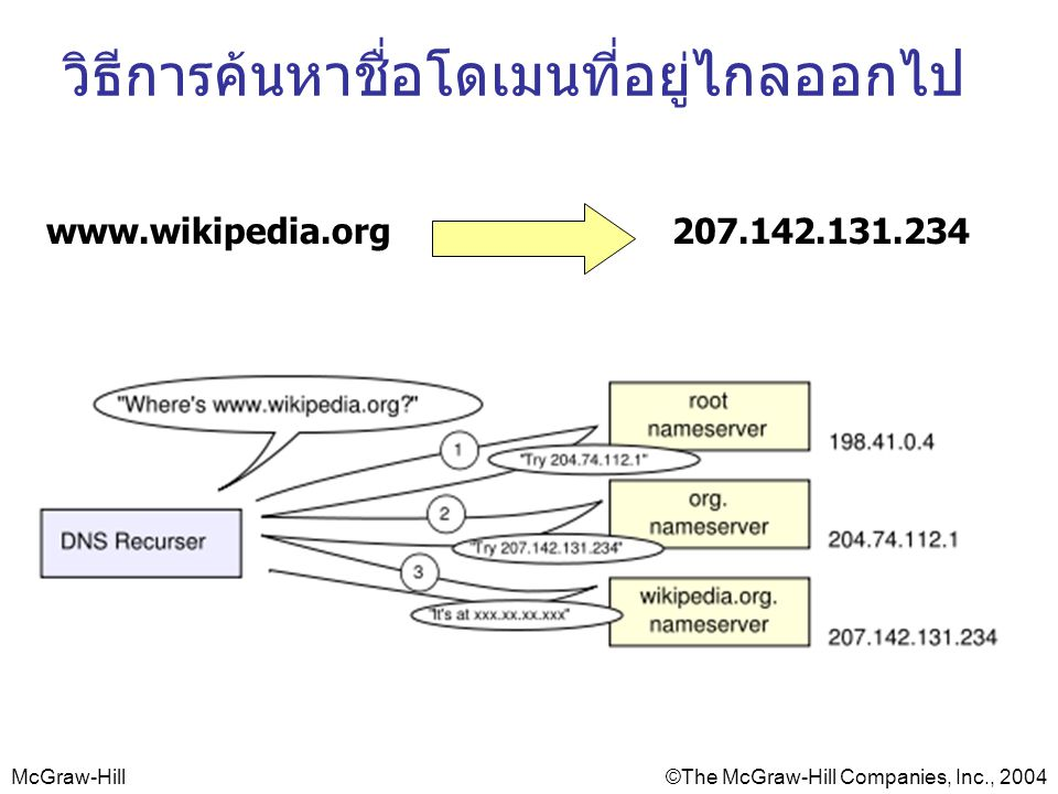 McGraw-Hill©The McGraw-Hill Companies, Inc., 2004 วิธีการค้นหาชื่อโดเมนที่อยู่ไกลออกไป www.wikipedia.org207.142.131.234