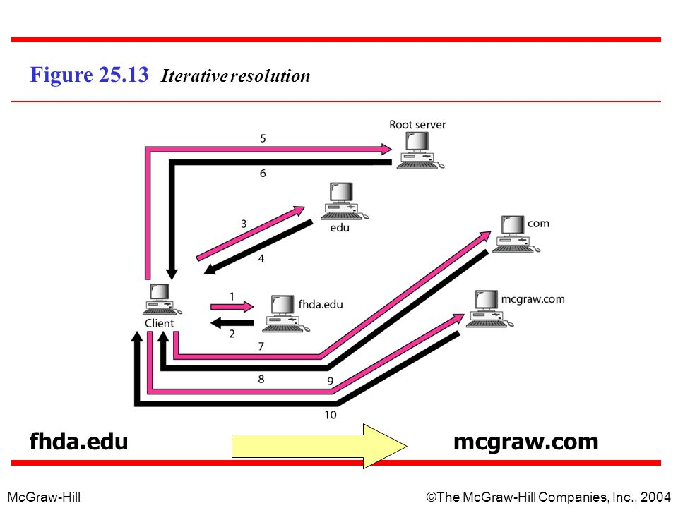 McGraw-Hill©The McGraw-Hill Companies, Inc., 2004 Figure 25.13 Iterative resolution fhda.edumcgraw.com