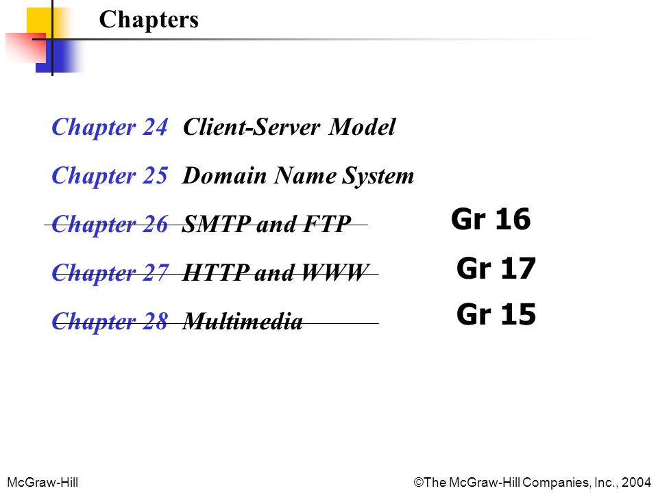 McGraw-Hill©The McGraw-Hill Companies, Inc., 2004 24.2 Socket Interface Sockets structure Local IP address + local port number Remote IP address + remote port number IPv4 IPv6 Stream socket Datagram socket Raw socket TCP UDP