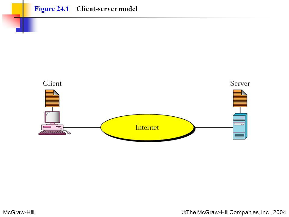 McGraw-Hill©The McGraw-Hill Companies, Inc., 2004 Figure 24.1 Client-server model