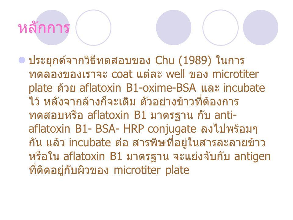 หลักการ ประยุกต์จากวิธีทดสอบของ Chu (1989) ในการ ทดลองของเราจะ coat แต่ละ well ของ microtiter plate ด้วย aflatoxin B1-oxime-BSA และ incubate ไว้ หลังจากล้างก็จะเติม ตัวอย่างข้าวที่ต้องการ ทดสอบหรือ aflatoxin B1 มาตรฐาน กับ anti- aflatoxin B1- BSA- HRP conjugate ลงไปพร้อมๆ กัน แล้ว incubate ต่อ สารพิษที่อยู่ในสารละลายข้าว หรือใน aflatoxin B1 มาตรฐาน จะแย่งจับกับ antigen ที่ติดอยู่กับผิวของ microtiter plate