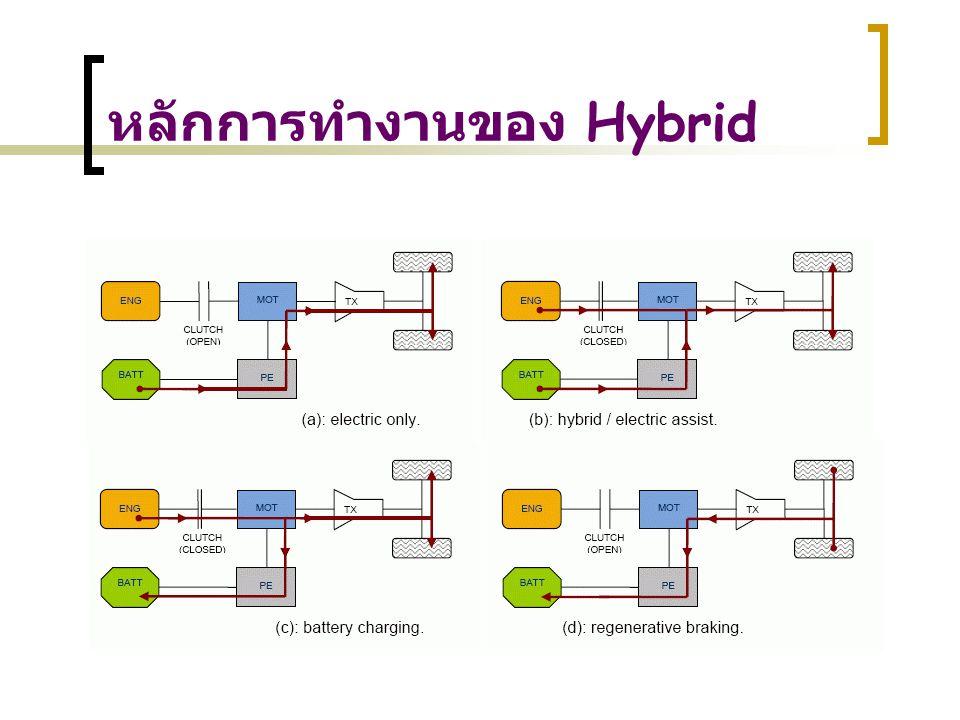 ข้อได้เปรียบของระบบ Hybrid ประหยัดน้ำมันกว่า อัตราเร่งที่ดีกว่า เงียบกว่า