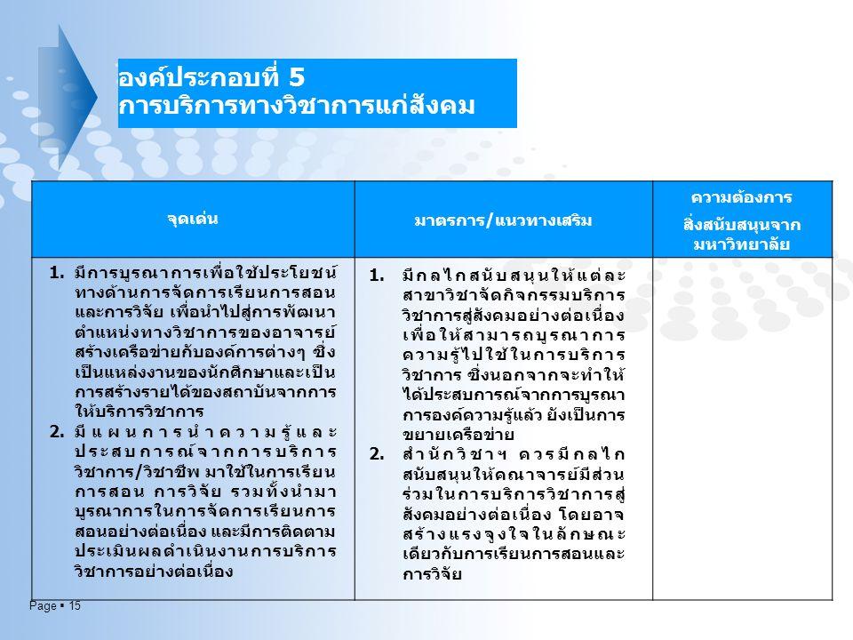 Page  15 จุดเด่น มาตรการ/แนวทางเสริม ความต้องการ สิ่งสนับสนุนจาก มหาวิทยาลัย องค์ประกอบที่ 5 การบริการทางวิชาการแก่สังคม 1.มีการบูรณาการเพื่อใช้ประโย