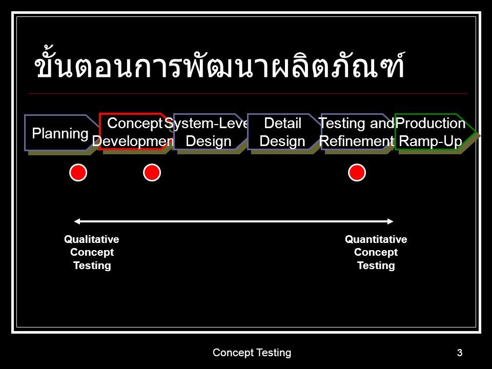 Concept Testing 3 ขั้นตอนการพัฒนาผลิตภัณฑ์ Planning Concept Development Concept Development System-Level Design System-Level Design Detail Design Deta