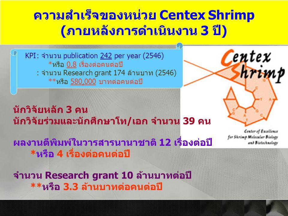 ความสำเร็จของหน่วย Centex Shrimp (ภายหลังการดำเนินงาน 3 ปี) นักวิจัยหลัก 3 คน นักวิจัยร่วมและนักศึกษาโท/เอก จำนวน 39 คน ผลงานตีพิมพ์ในวารสารนานาชาติ 1