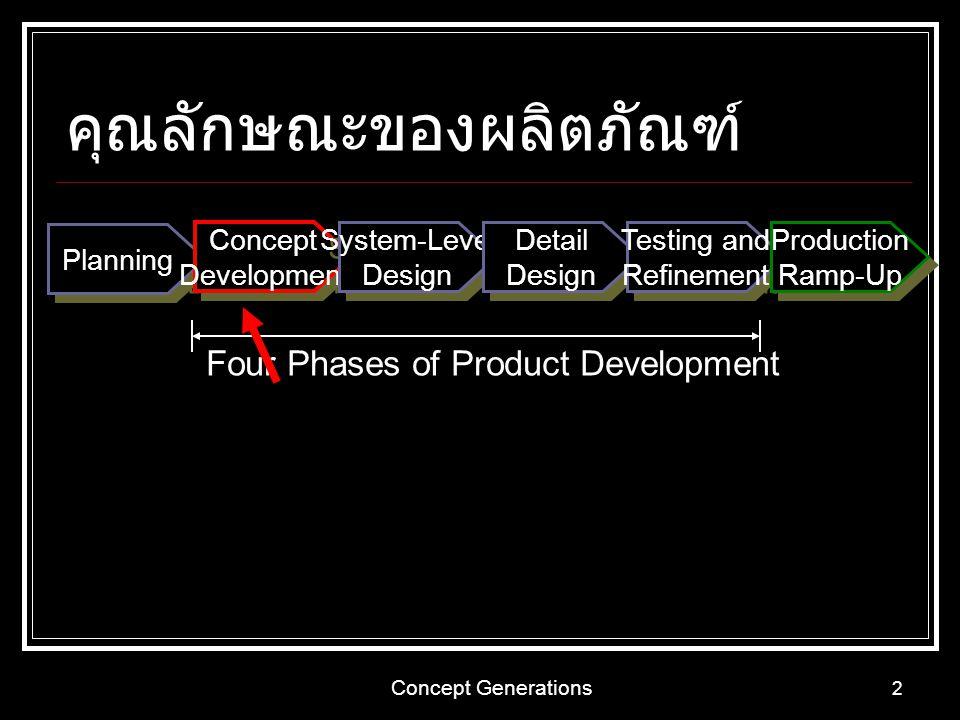 Concept Generations 2 คุณลักษณะของผลิตภัณฑ์ Planning Concept Development Concept Development System-Level Design System-Level Design Detail Design Det